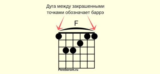 Схема обозначения закрытых аккордов