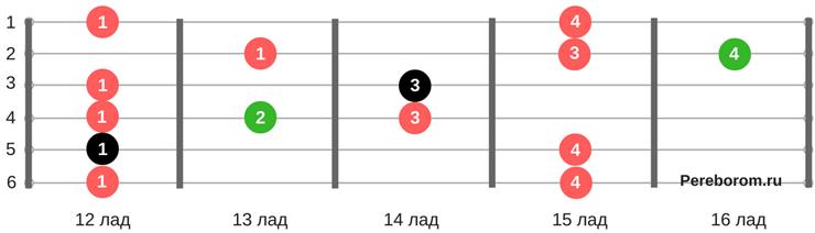 блюзовые гаммы для гитары