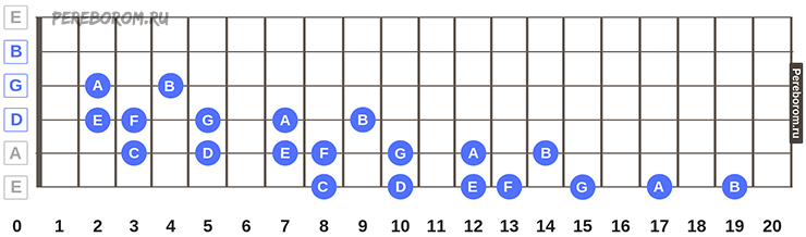 1 октава на гитаре