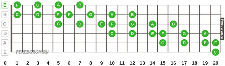 2 октава на гитаре