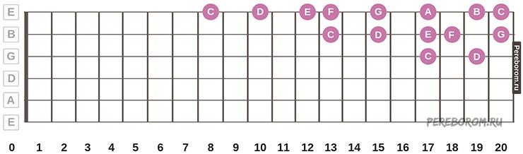 3 октава на гитаре