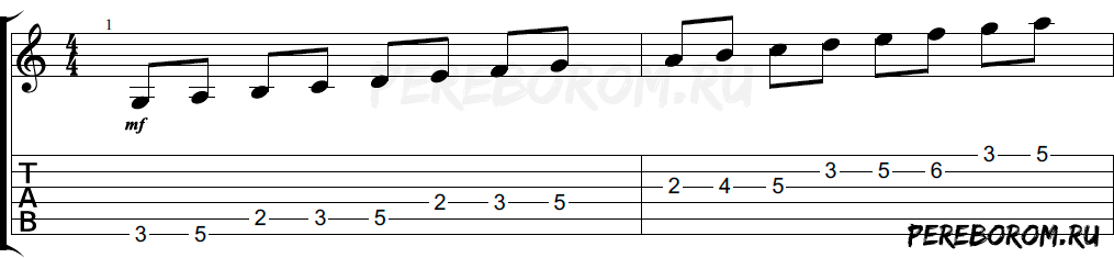 Аппликатуры миксолидийского лада на гитаре