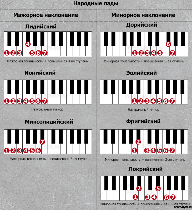 лады народной музыки примеры