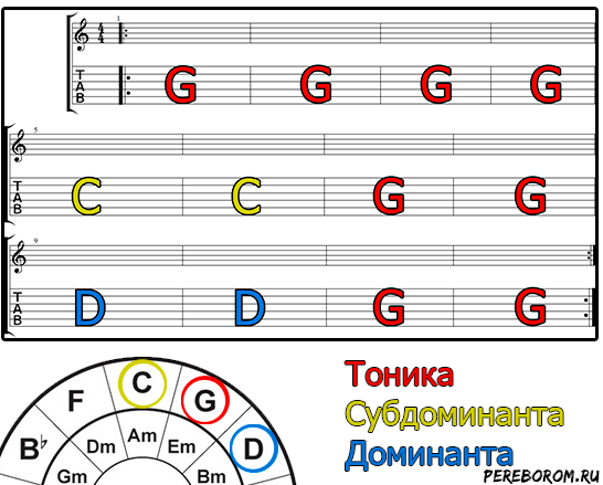 аккорды рок н ролла